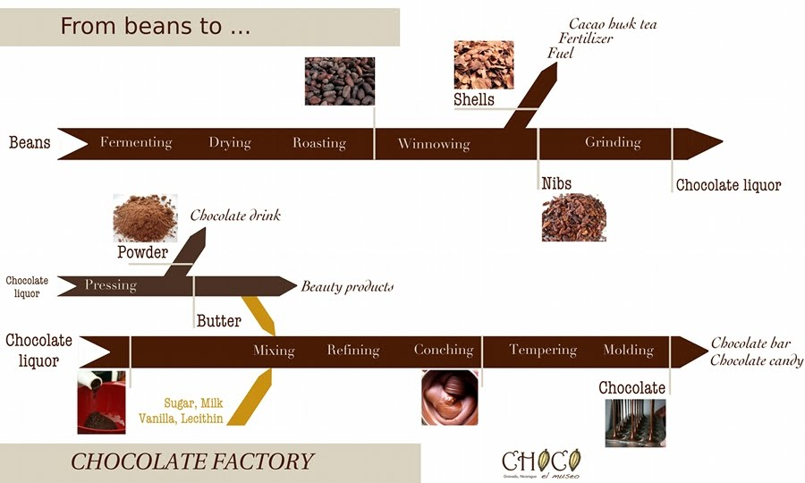 From beans to Chocolate Factory